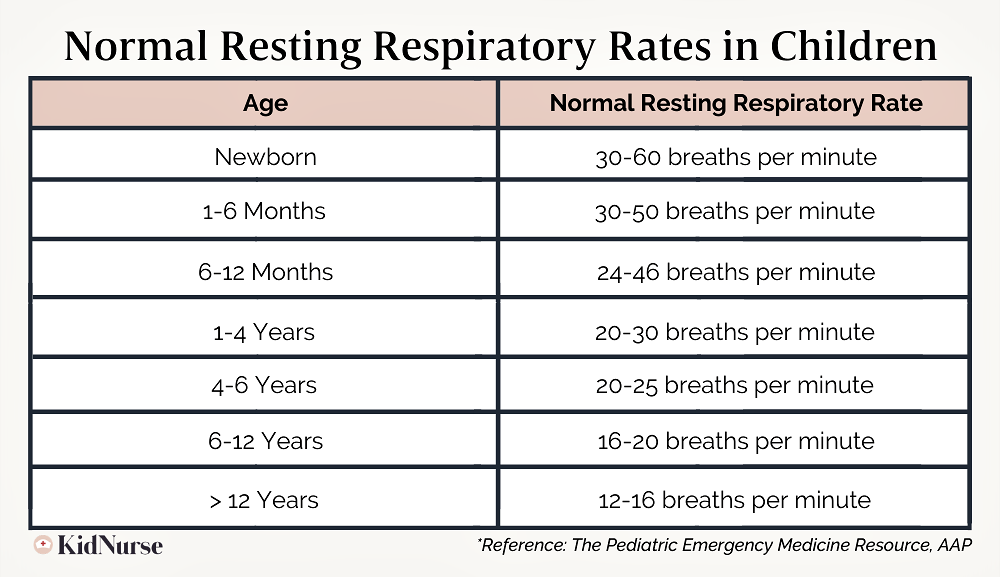 Normal Respiratory Rates In Children | Respiratory Distress